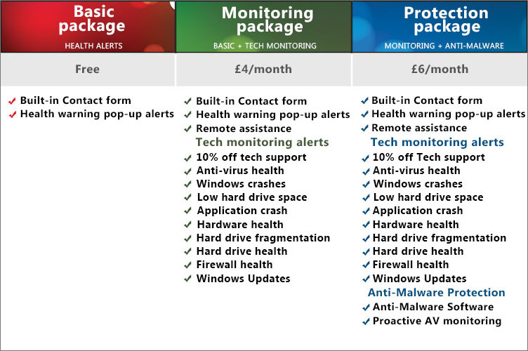 Proactive Care Managed Services packages